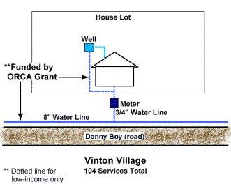 VintonWater.jpg (18406 bytes)