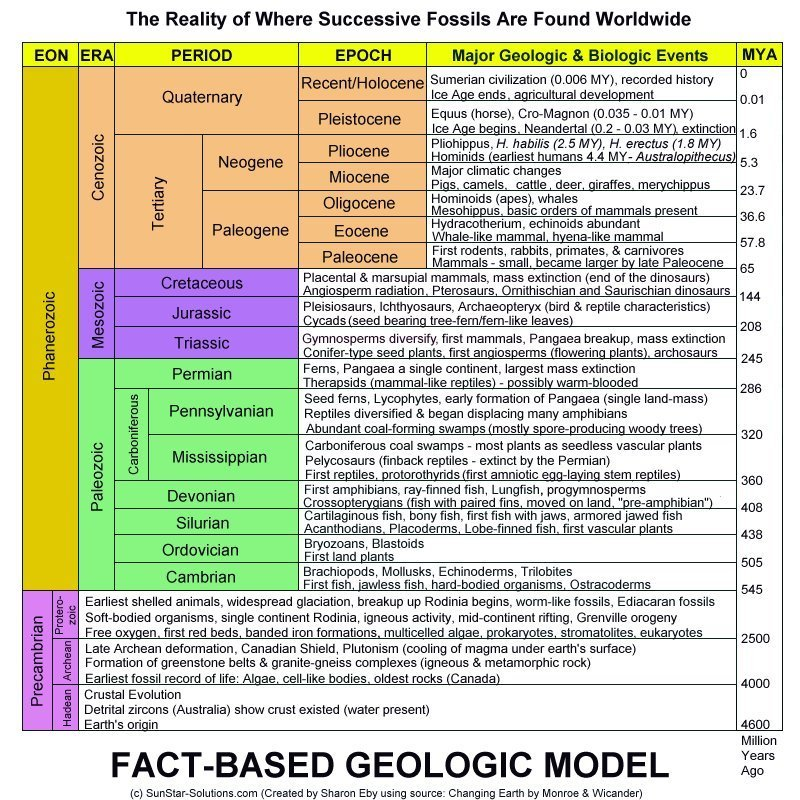 the geologic time scale. Although the geologic time